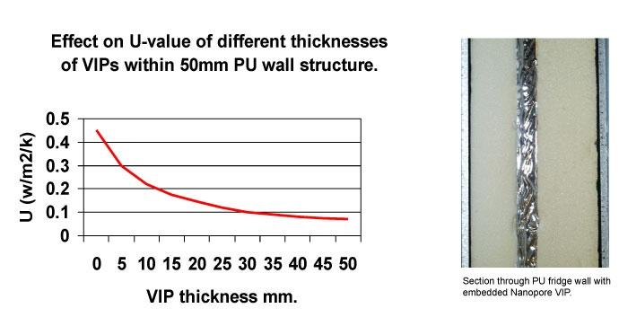 Ефектът на UV върху различни по дебелина VIP